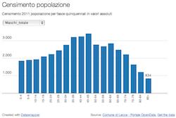 Censimento 2011 popolazione per fasce quinquennali in valori assoluti