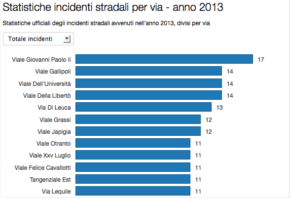 Statistiche incidenti stradali anno 2013 per via