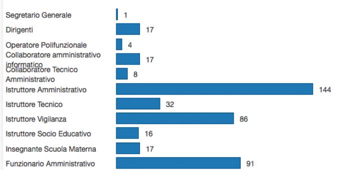 Grafico personale dipendente Comune di Lecce
